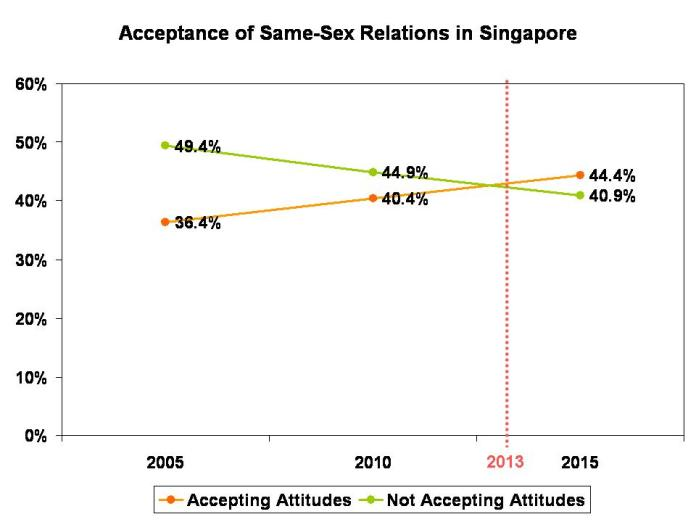 Acceptance of Same-Sex Relations in Singapore